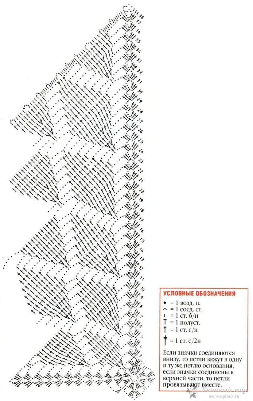 Вязание салфетки крючком поэтапно